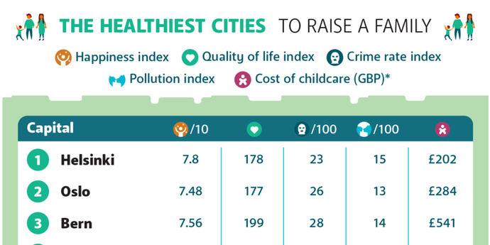 Madrid está en el puesto 15 de las ciudades más saludables