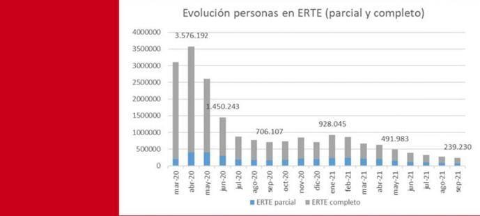 La incoporación de los ERTES se ralentiza