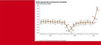 Gráfico de los índices de producción industrial publicado por el Instituto Nacional de Estadística.