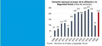 Mayo recupera los niveles de empleo de 2019
